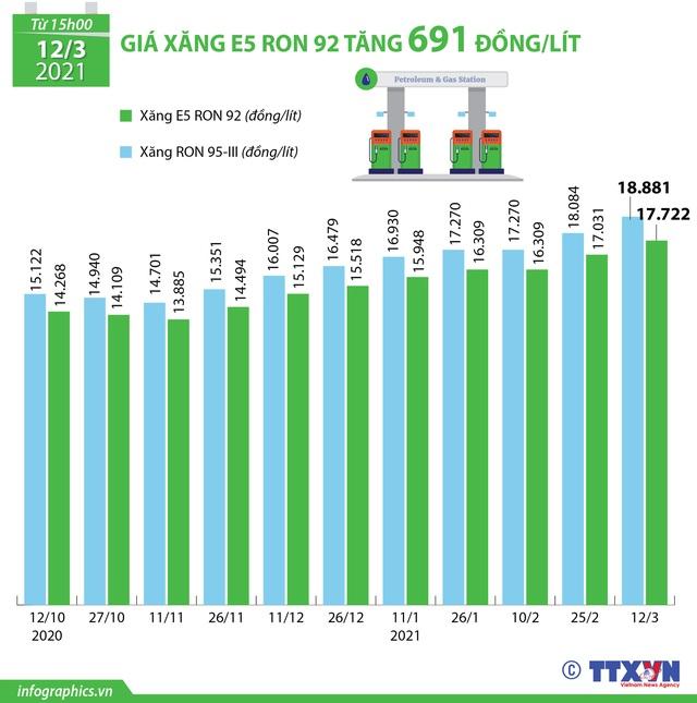 Giá xăng, dầu tăng mạnh từ chiều nay (12/3) - Ảnh 2.