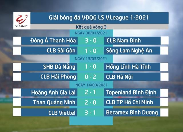 Kết quả, BXH Vòng 3 LS V.League 1-2021: SHB Đà Nẵng vững ngôi đầu - Ảnh 1.