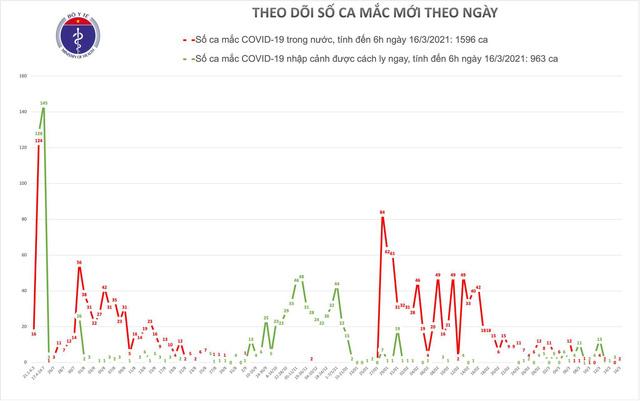 Sáng 16/3, có 2 ca mắc COVID-19 ở ổ dịch Kim Thành, Hải Dương - Ảnh 2.
