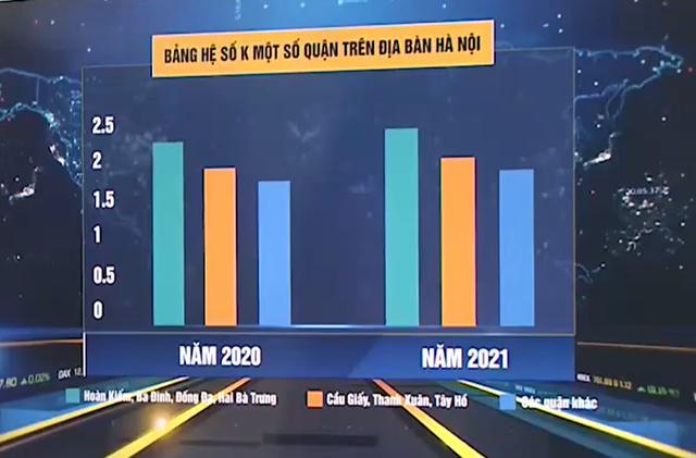 Tăng hệ số đất 2021, ảnh hưởng thế nào đến giá nhà tại Hà Nội? - Ảnh 1.