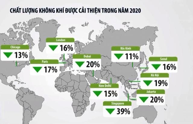 Chất lượng không khí được cải thiện trong năm 2020 - Ảnh 1.