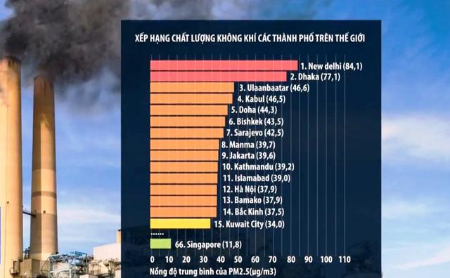 Chất lượng không khí được cải thiện trong năm 2020 - Ảnh 2.