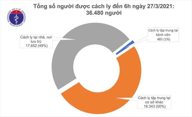 Sáng 27/3, không ca mắc COVID-19; có 44.000 người đã tiêm vaccine AstraZeneca - Ảnh 1.