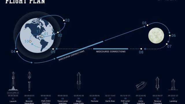 Tỷ phú Nhật Bản mời 8 người bay cùng lên mặt trăng miễn phí - Ảnh 2.