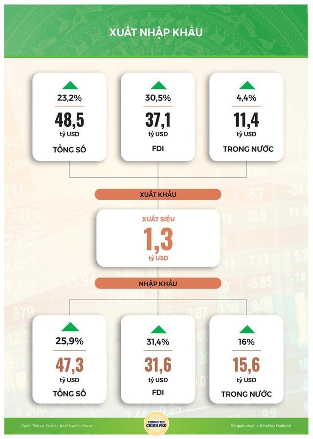 Việt Nam xuất siêu 1,3 tỷ USD sau 2 tháng đầu năm - Ảnh 1.