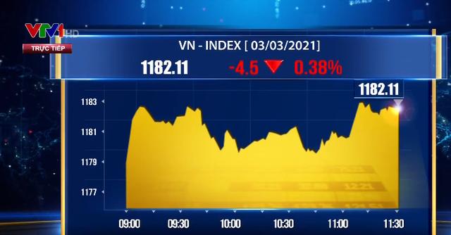 Thị trường giao dịch phân hóa, VN-Index giảm gần 5 điểm - Ảnh 1.