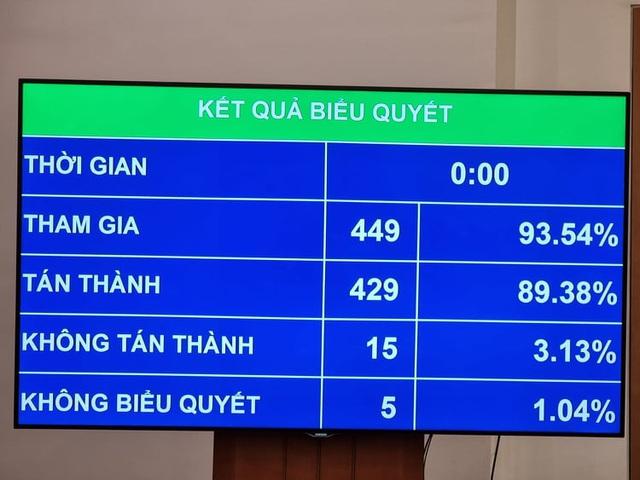 Quốc hội phê chuẩn việc miễn nhiệm Chủ tịch Quốc hội Nguyễn Thị Kim Ngân - Ảnh 1.
