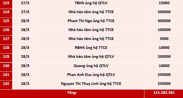 Quỹ Tấm lòng Việt: Danh sách ủng hộ tuần 3 và 4 tháng 3/2021 - Ảnh 6.