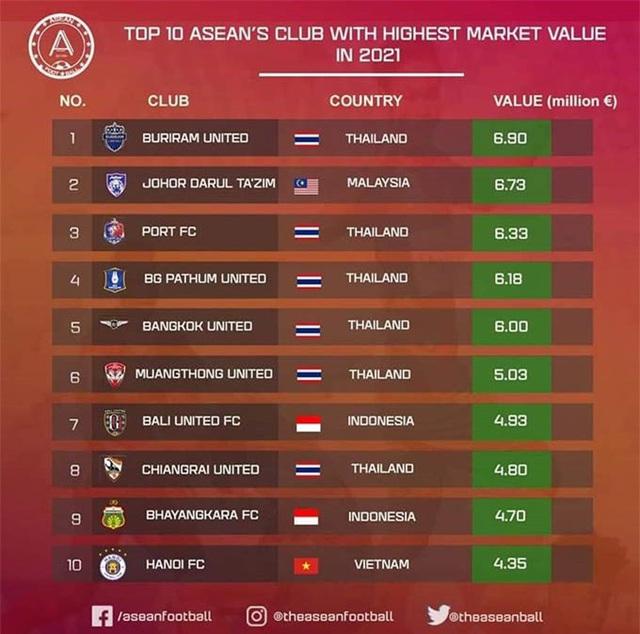 CLB Hà Nội vào top 10 CLB giá trị nhất Đông Nam Á - Ảnh 1.
