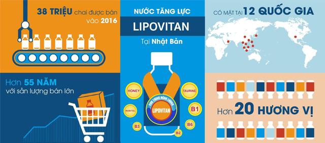 Nước tăng lực Lipovitan: Chinh phục thị trường Việt Nam nhờ sự khác biệt - Ảnh 1.
