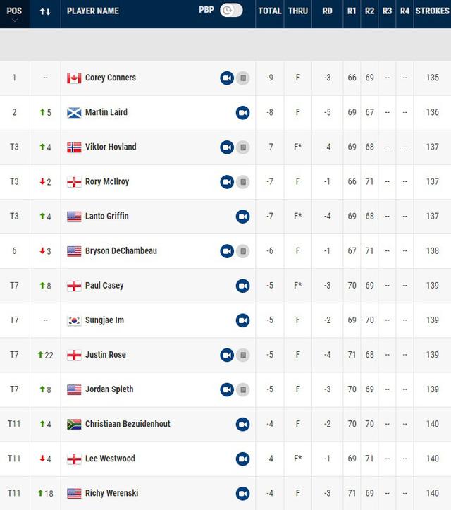 Corey Conners tiếp tục dẫn đầu sau vòng 2 giải golf Arnold Palmer Invitational - Ảnh 4.