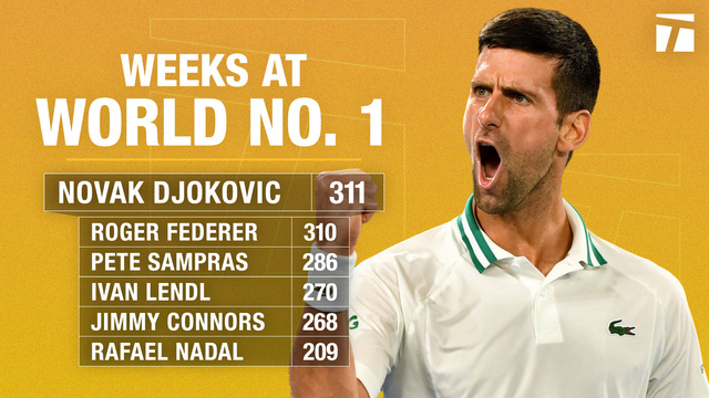 Novak Djokovic xô đổ kỷ lục của Roger Federer - Ảnh 1.