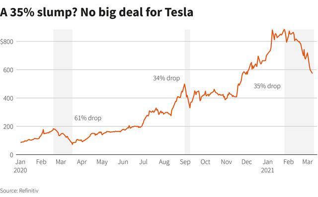 Tesla mất hơn 1/3 giá trị - Ảnh 1.