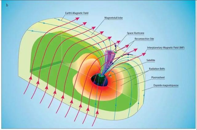 Lần đầu tiên: Bão không gian với mưa electron được quan sát - ảnh 2