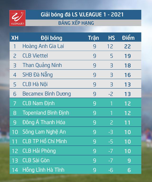Kết quả, BXH vòng 9 LS V.League 1-2021: Thắng kịch tính Nam Định, HAGL tiếp tục giữ vững ngôi đầu - Ảnh 2.
