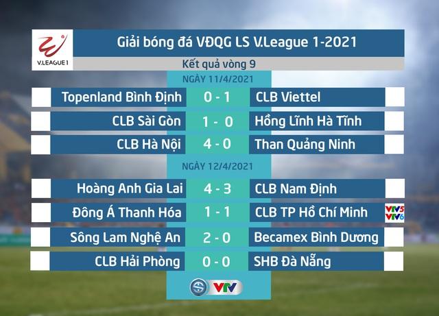 Kết quả, BXH vòng 9 LS V.League 1-2021: Thắng kịch tính Nam Định, HAGL tiếp tục giữ vững ngôi đầu - Ảnh 1.