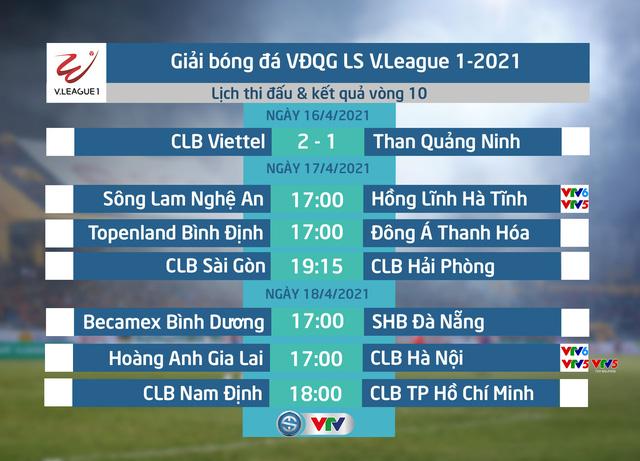 Kết quả, BXH vòng 10 LS V.League 1-2021 (ngày 16/4): CLB Viettel phả hơi nóng vào gáy HAGL - Ảnh 1.