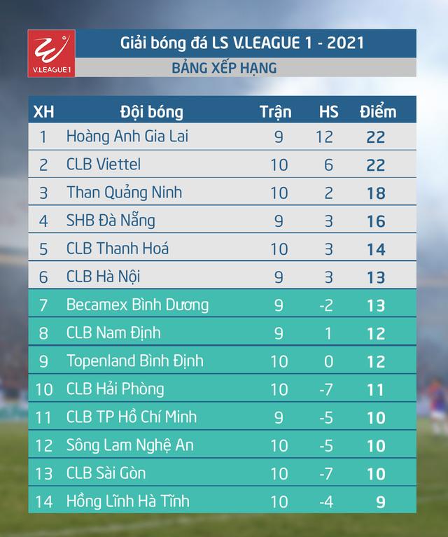 Kết quả, BXH vòng 10 LS V.League 1-2021 (ngày 17/4): Đông Á Thanh Hoá tiếp tục chiến thắng - Ảnh 2.