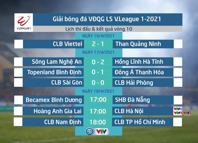 Kết quả, BXH vòng 10 LS V.League 1-2021 (ngày 17/4): Đông Á Thanh Hoá tiếp tục chiến thắng - Ảnh 1.