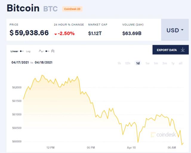 Bitcoin trượt dốc không phanh, mất mốc 60.000 USD - ảnh 1