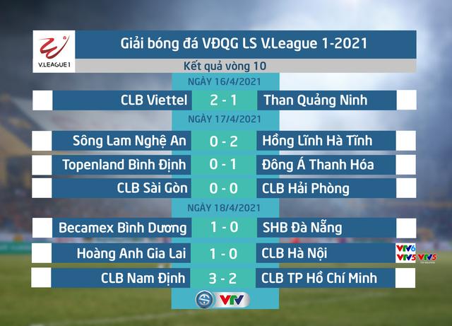 Vòng 10 V.League 2021: Sự bùng nổ của bóng đá - Ảnh 1.
