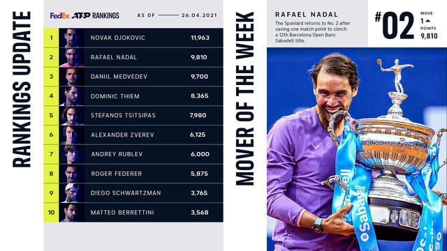 Bảng xếp hạng ATP: Vô địch Barcelona mở rộng, Nadal vươn lên vị trí số 2 - Ảnh 1.