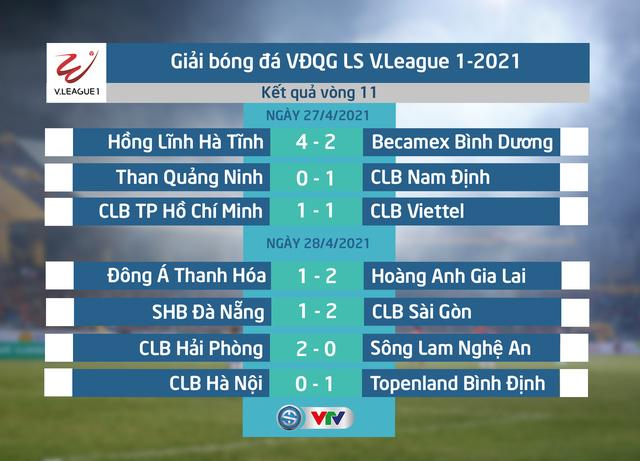 Kết quả, BXH Vòng 11 LS V.League 1-2021: HAGL tăng tốc trong cuộc đua vô địch - Ảnh 1.