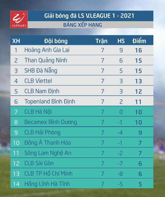 Kết quả, BXH vòng 7 LS V.League 1-2021: HAGL vững ngôi đầu, CLB Hà Nội rơi khỏi top 6 - Ảnh 2.
