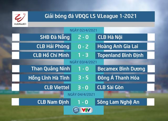 Kết quả, BXH vòng 7 LS V.League 1-2021: HAGL vững ngôi đầu, CLB Hà Nội rơi khỏi top 6 - Ảnh 1.