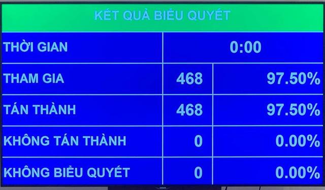 Quốc hội bầu ông Nguyễn Xuân Phúc làm Chủ tịch nước - Ảnh 1.
