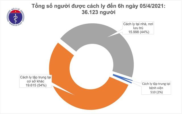 Sáng 5/4, Việt Nam không có ca mắc COVID-19 - Ảnh 1.