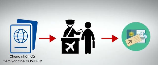 Hộ chiếu vaccine - Giấy thông hành cho việc mở cửa lại bầu trời - Ảnh 4.