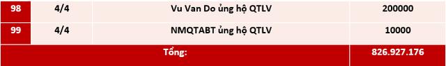 Quỹ Tấm lòng Việt: Danh sách ủng hộ tuần 1 tháng 4/2021 - Ảnh 5.