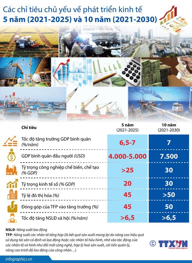 [INFOGRAPHIC] Các chỉ tiêu chủ yếu về phát triển kinh tế 5 năm (2021-2025) và 10 năm (2021-2030) - Ảnh 1.