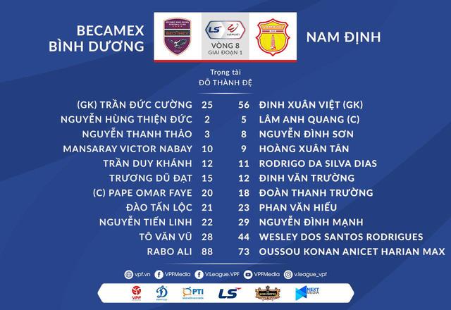 Becamex Bình Dương 4-3 CLB Nam Định: Tiến Linh lập hat-trick, Bình Dương thắng kịch tính! - Ảnh 2.