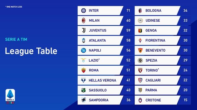 Inter Milan 2-1 Sassuolo: Lukaku lập công, Inter giữ vững ngôi đầu - Ảnh 1.