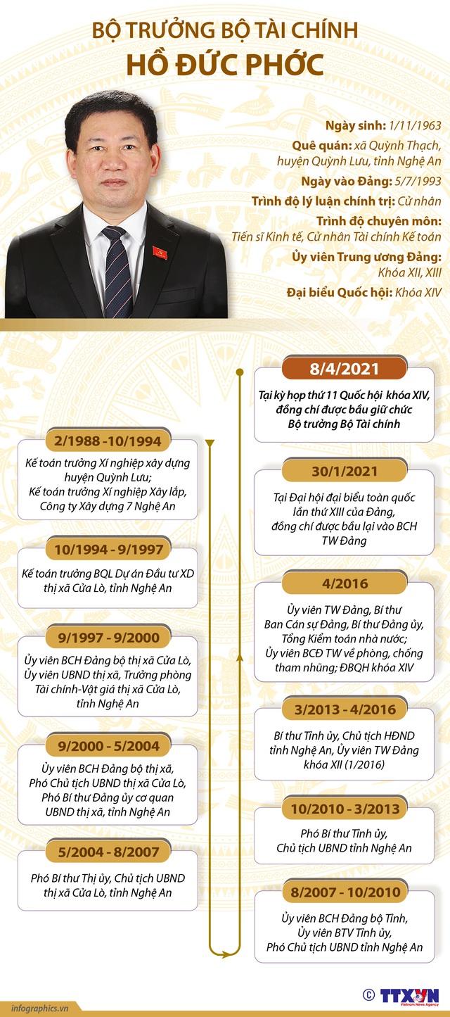 Tóm tắt tiểu sử Bộ trưởng Bộ Tài chính Hồ Đức Phớc - Ảnh 2.