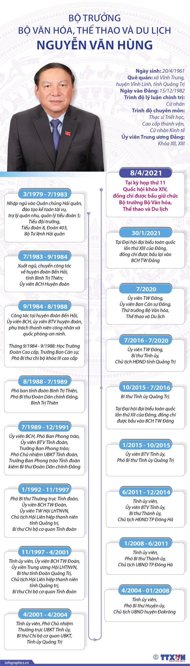Tóm tắt tiểu sử Bộ trưởng Bộ Văn hóa, Thể thao và Du lịch Nguyễn Văn Hùng - Ảnh 2.