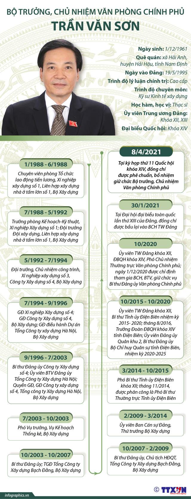 Tóm tắt tiểu sử Bộ trưởng, Chủ nhiệm Văn phòng Chính phủ Trần Văn Sơn - Ảnh 2.