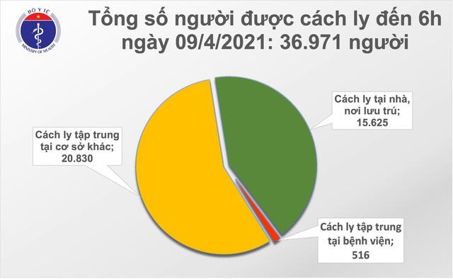 Sáng 9/4, Việt Nam có 1 ca mắc COVID-19 - Ảnh 1.