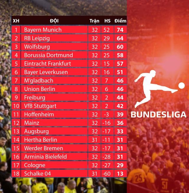CẬP NHẬT Lịch thi đấu, BXH các giải bóng đá VĐQG châu Âu: Bundesliga, Ngoại hạng Anh, Serie A, La Liga - Ảnh 2.