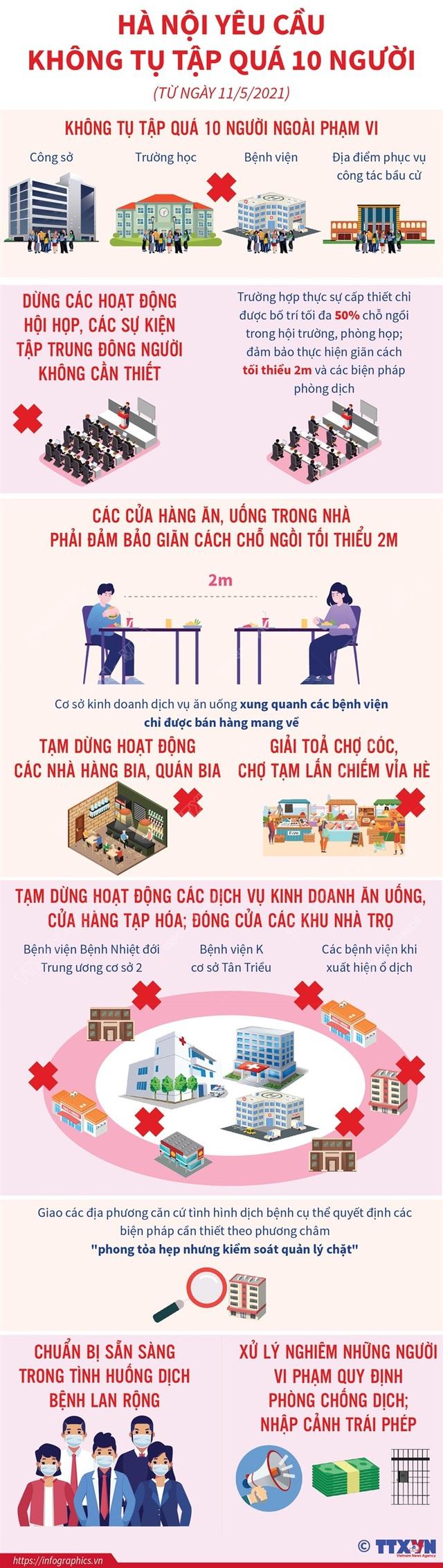 [Infographic] Chỉ thị 12 về phòng chống dịch COVID-19 của Hà Nội quy định những điều gì? - Ảnh 1.