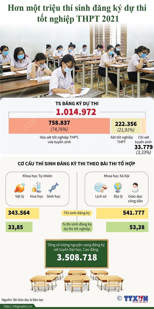 INFOGRAPHIC: Hơn 1 triệu thí sinh dự thi tốt nghiệp THPT 2021, chỉ 3,33% thí sinh xét tuyển sinh - Ảnh 1.