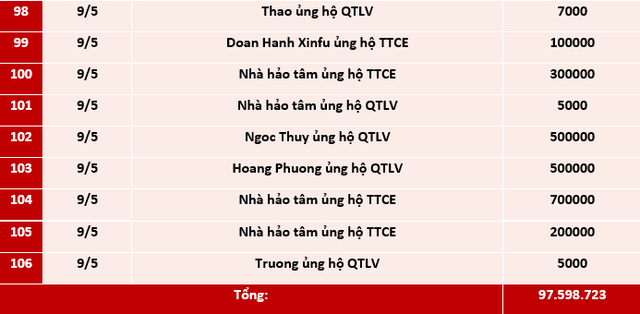 Quỹ Tấm lòng Việt: Danh sách ủng hộ tuần 1 tháng 5/2021 - Ảnh 5.
