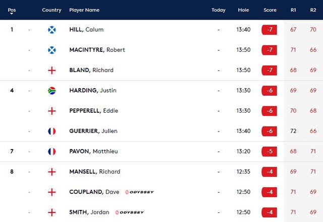 Giải golf Bristish Masters: Cạnh tranh kịch tính cho vị trí dẫn đầu - Ảnh 2.