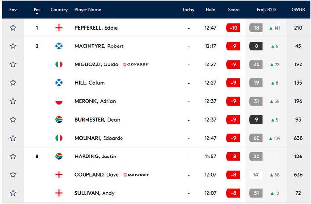 Giải golf British Masters: Eddie Pepperell dẫn đầu sau vòng 3 - Ảnh 1.