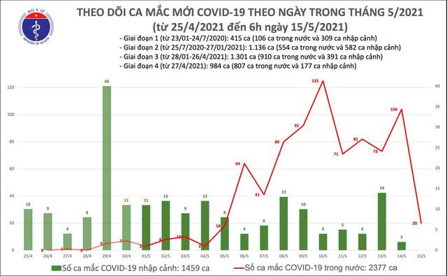 Có thêm 20 ca mắc COVID-19 trong nước - Ảnh 1.