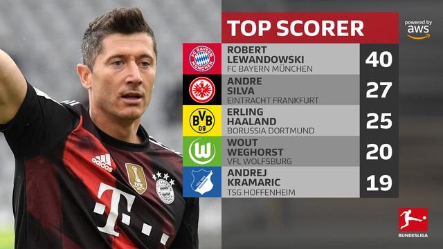 Lewandowski cân bằng kỷ lục tồn tại 49 năm ở Bundesliga - Ảnh 4.