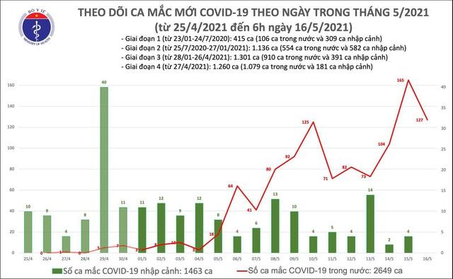 Sáng 16/5, thêm 127 ca mắc COVID-19 trong nước, riêng Bắc Giang 98 ca - Ảnh 1.