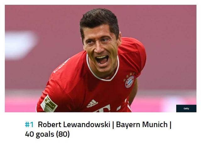 Lewandowski bỏ xa Ronaldo và Messi trên BXH Chiếc giày vàng châu Âu 2020/21 - Ảnh 1.